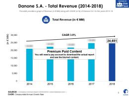 Danone SA Total Revenue 2014-2018