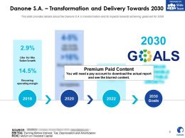 Danone SA Transformation And Delivery Towards 2030