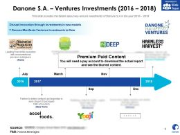 Danone SA Ventures Investments 2016-2018