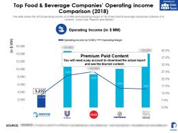 Danone Top Food And Beverage Companies Operating Income Comparison 2018