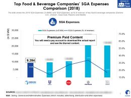 Danone Top Food And Beverage Companies SGA Expenses Comparison 2018
