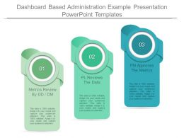 Dashboard Based Administration Example Presentation Powerpoint Templates