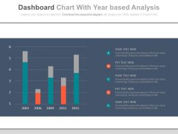 Dashboard Chart With Year Based Analysis Powerpoint Slides