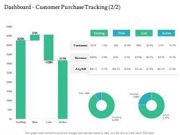 Dashboard Customer Purchase Tracking Active Handling Customer Churn Prediction Golden Opportunity Ppt Rules