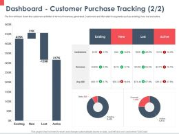 Dashboard Customer Purchase Tracking Active Ppt Powerpoint Presentation Portfolio Deck