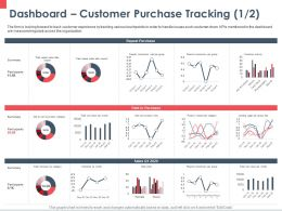 Dashboard Customer Purchase Tracking Product Ppt Powerpoint Presentation Show Master Slide