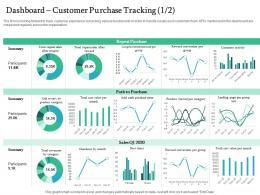 Dashboard Customer Purchase Tracking Summary Handling Customer Churn Prediction Golden Opportunity Ppt Grid