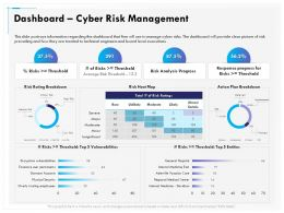 Dashboard Cyber Risk Management Breakdown Ppt Infographics
