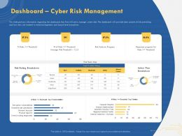 Dashboard Cyber Risk Management Rating Breakdown Powerpoint Presentation Designs