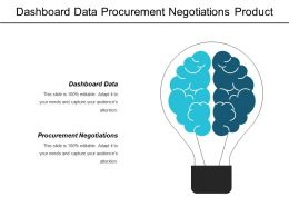 Dashboard Data Procurement Negotiations Product Defects Product Market Strategy Cpb