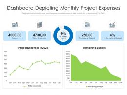 Dashboard Depicting Monthly Project Expenses