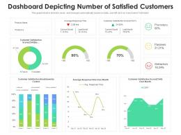 Dashboard Depicting Number Of Satisfied Customers