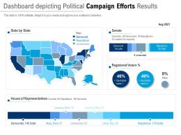 Dashboard Depicting Political Campaign Efforts Results