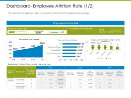 Dashboard Employee Attrition Rate Increase Employee Churn Rate It Industry Ppt Layouts