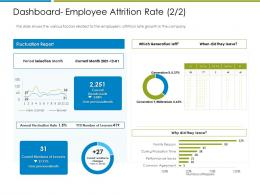 Dashboard Employee Attrition Rate Report Increase Employee Churn Rate It Industry Ppt Ideas