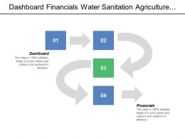 Dashboard Financials Water Sanitation Agriculture Food Production Primary Drivers