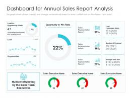 Dashboard For Annual Sales Report Analysis
