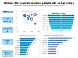 Dashboard For Customer Sentiment Analysis With Product Ratings