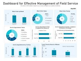 Dashboard For Effective Management Of Field Service