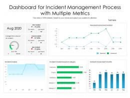 Dashboard For Incident Management Process With Multiple Metrics