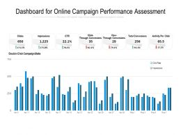 Dashboard For Online Campaign Performance Assessment