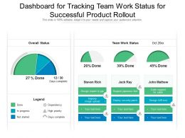 Dashboard For Tracking Team Work Status For Successful Product Rollout