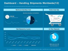 Dashboard Handling Shipments Worldwide Costs Ppt Powerpoint Presentation Demonstration