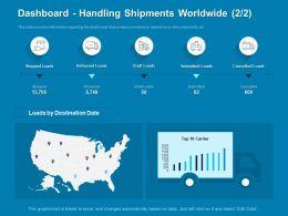 Dashboard Handling Shipments Worldwide Destination Powerpoint Presentation Slide