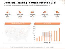Dashboard Handling Shipments Worldwide Loads Ppt Powerpoint Presentation Maker