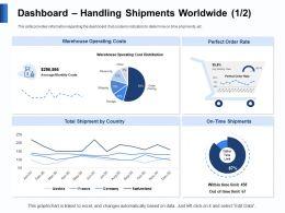 Dashboard Handling Shipments Worldwide Receiving Ppt Powerpoint Presentation Smartart