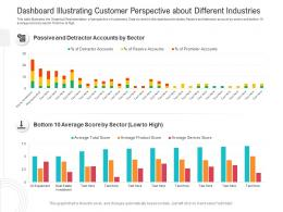 Dashboard Illustrating Customer Perspective About Different Industries Powerpoint Template