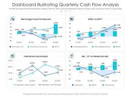 Dashboard Illustrating Quarterly Cash Flow Analysis Powerpoint Template