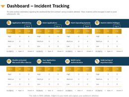 Dashboard Incident Tracking Authentication Data Powerpoint Presentation Styles