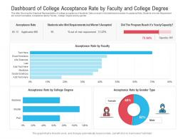 Dashboard Of College Acceptance Rate By Faculty And College Degree Powerpoint Template