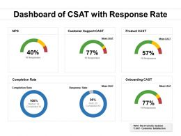 Dashboard Of CSAT With Response Rate