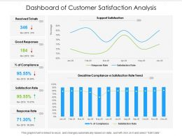 Dashboard Of Customer Satisfaction Analysis