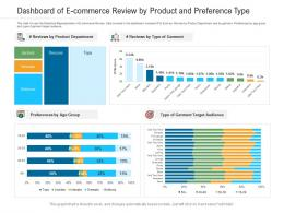 Dashboard Of E Commerce Review By Product And Preference Type Powerpoint Template