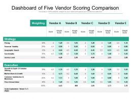 Dashboard Of Five Vendor Scoring Comparison