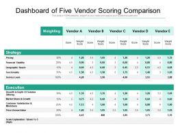 Dashboard Of Five Vendor Scoring Comparison