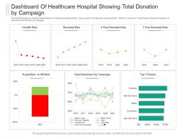 Dashboard Of Healthcare Hospital Showing Total Donation By Campaign Powerpoint Template