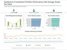 Dashboard Of Investment Portfolio Performance With Average Assets Per Client Powerpoint Template