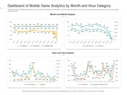 Dashboard Of Mobile Game Analytics By Month And Hour Category Powerpoint Template
