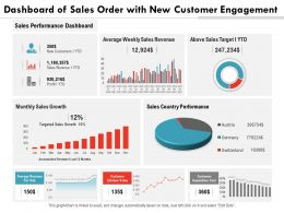 Dashboard Of Sales Order With New Customer Engagement