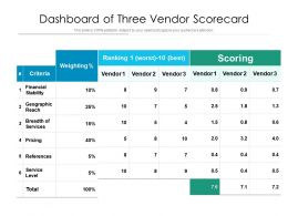 Dashboard Of Three Vendor Scorecard