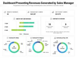 Dashboard Presenting Revenues Generated By Sales Manager