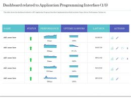 Dashboard Related To Application Programming Interface Actions Ppt Topics
