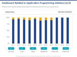 Dashboard Related To Application Programming Interface Average Time Ppt Powerpoint Presentation Slide