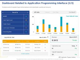 Dashboard Related To Application Programming Interface Location Ppt Powerpoint Presentation Outline