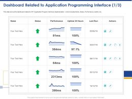 Dashboard Related To Application Programming Interface Performance Ppt Powerpoint Presentation Layouts
