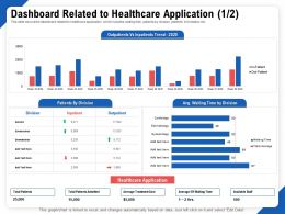 Dashboard Related To Healthcare Application Division Ppt Gallery